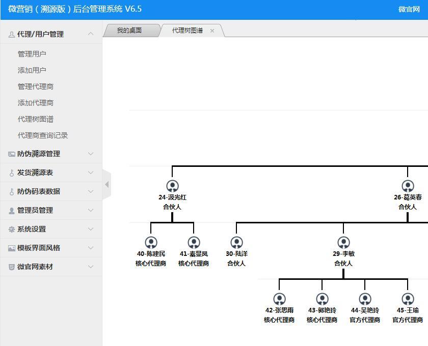 微商代理树形图谱